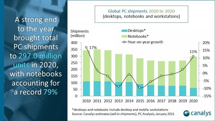 Canalys: Thị trường PC Quý 4/2020 tăng trưởng 25%