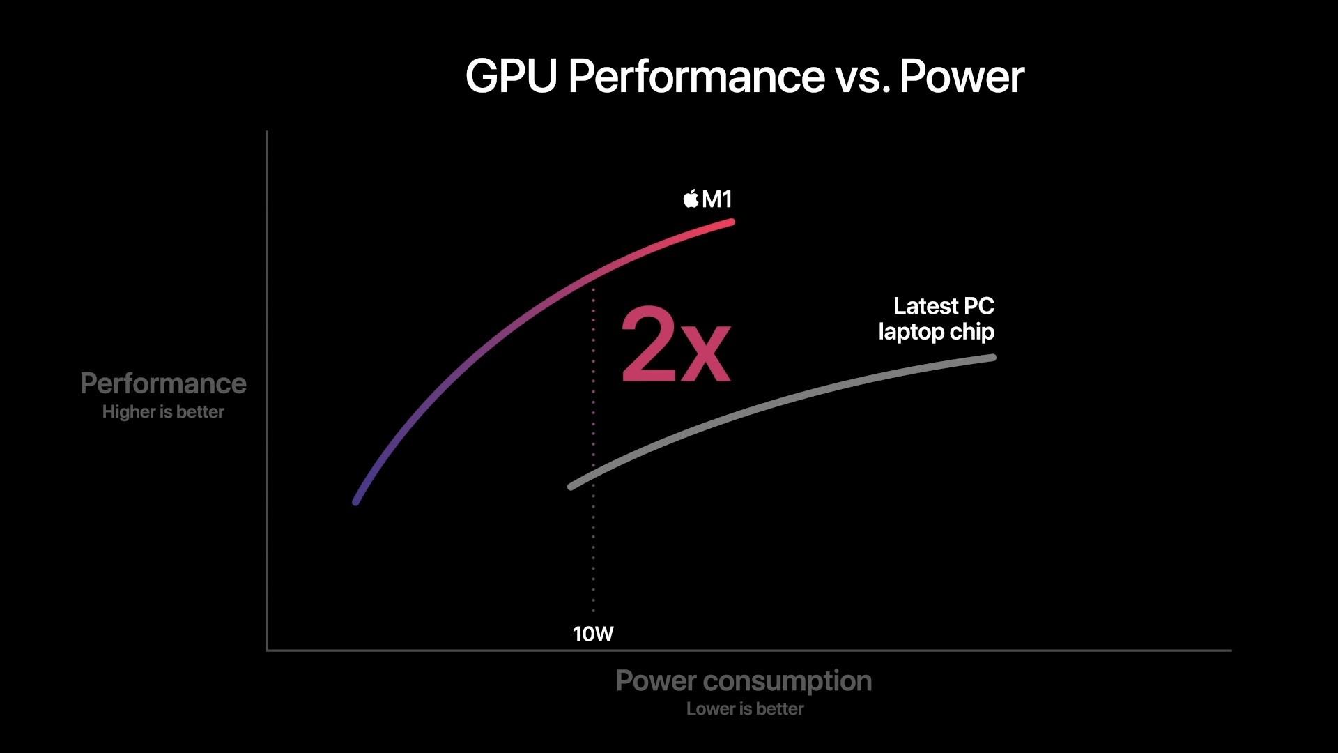 Đánh giá MacBook Pro dùng chip M1: Khi chữ 'pro' nằm ở… quạt tản nhiệt