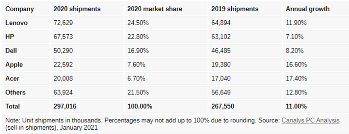 Laptop sales rose 26% last year, predicting this trend will continue this year