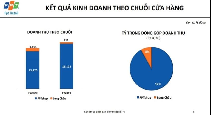 Doanh thu laptop và chuỗi nhà thuốc Long Châu là điểm sáng cho doanh số FPT Retail 2020