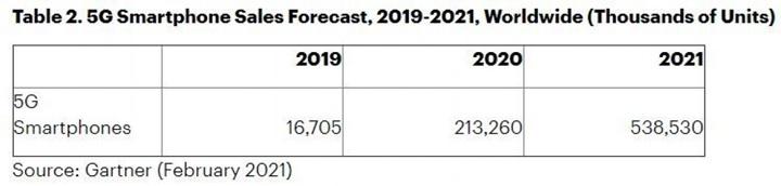 Gartner: Smartphone sales increase 11% by 2021, 5G reach 35% market share