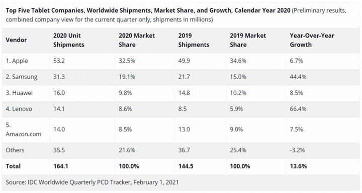 Tablet sales increase in 2020, Apple still leads