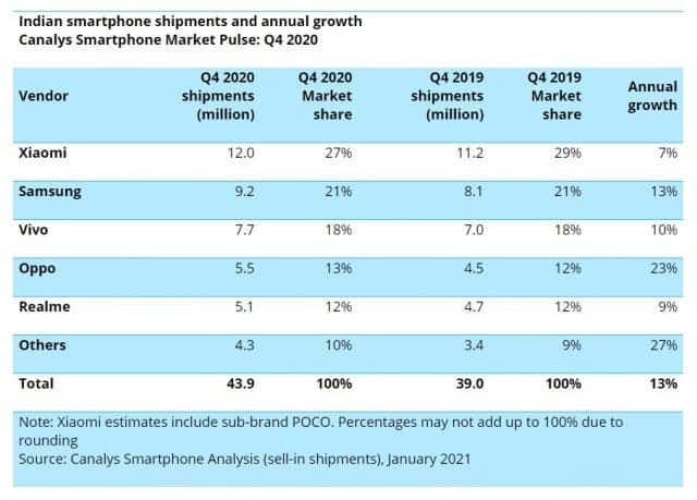 Chinese brands account for 77% of the Indian smartphone market
