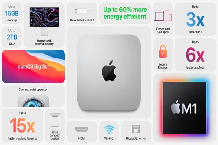 """Màn hình Mac mini chạy chip M1 bị """"ô vuông màu hồng"""" bí ẩn, đã có cách khắc phục trong lúc Apple điều tra nguyên nhân"""