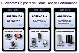 Qualcomm giới thiệu đồ họa Adreno 320 trong Snapdragon S4 Pro