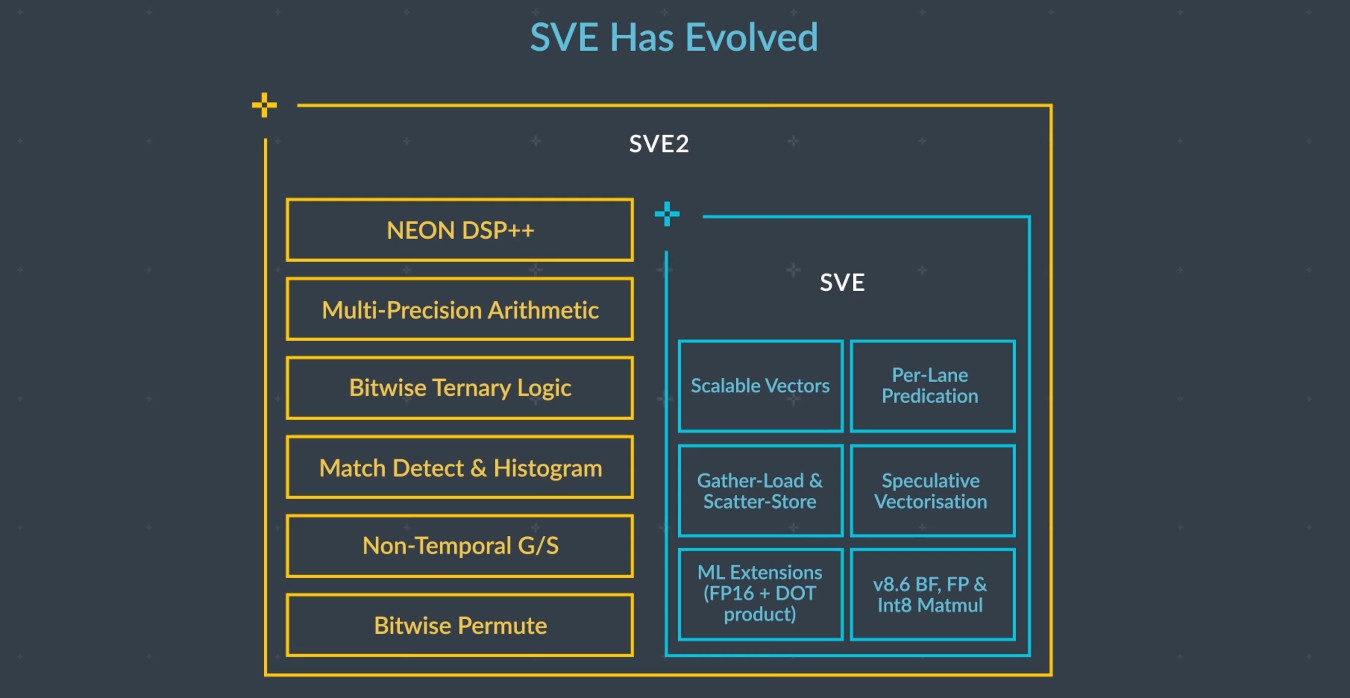ARM trình làng kiến trúc ARMv9: cải thiện hiệu năng, bảo mật, AI và xử lý vector