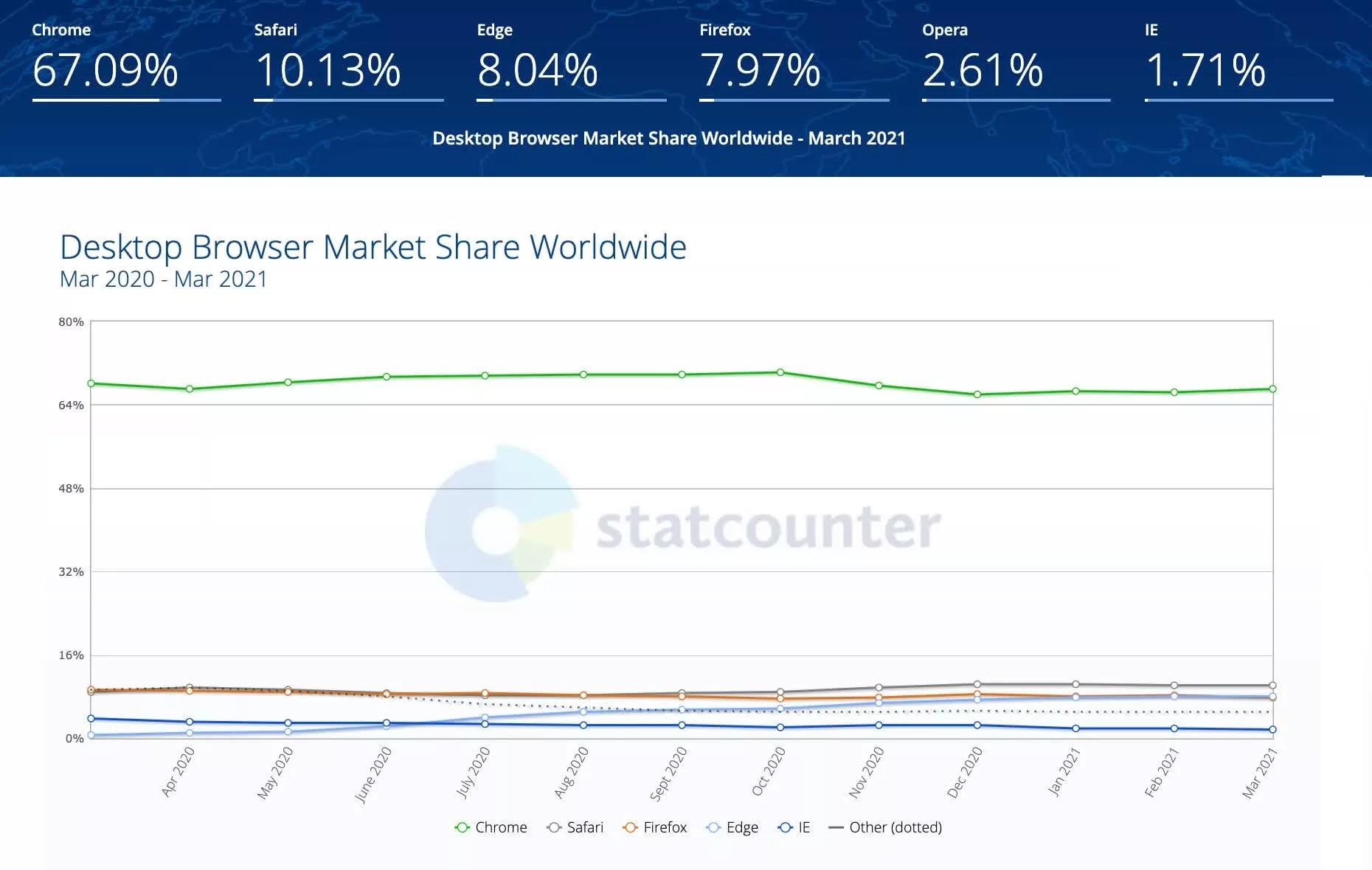 Người dùng Microsoft Edge tiếp tục tăng, thị phần Mozilla Firefox giảm