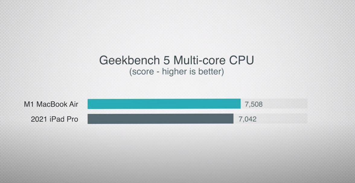 Hiệu năng iPad Pro vượt quá giới hạn của máy tính bảng thông thường