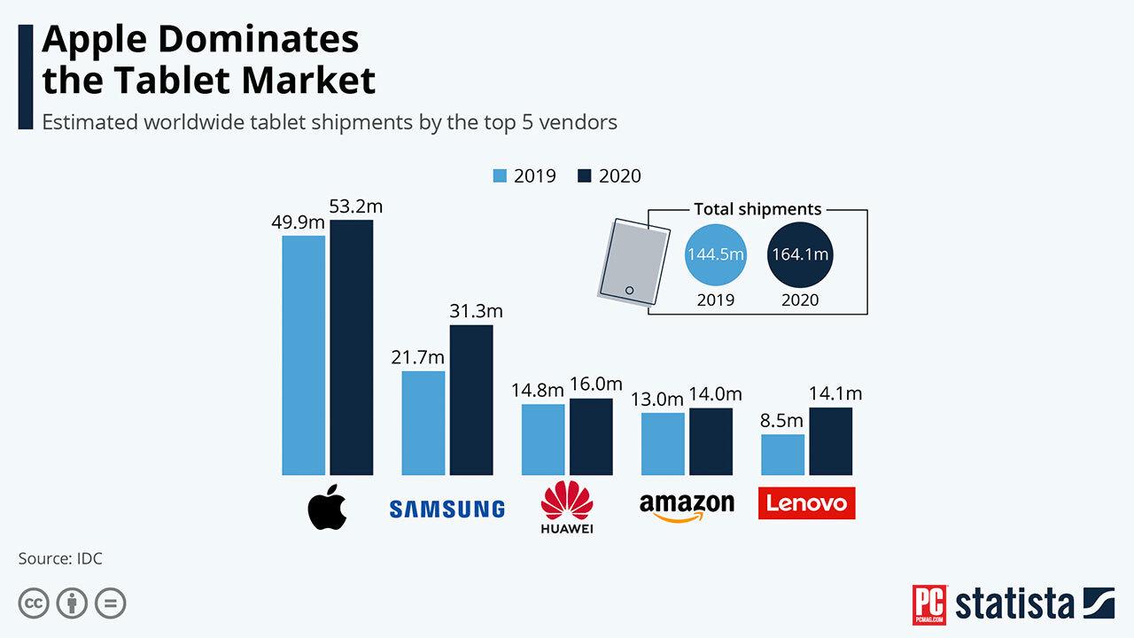 iPad của Apple dẫn đầu thị trường máy tính bảng trong đại dịch