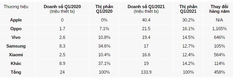 Samsung bán điện thoại 5G thua cả Oppo và Vivo, Apple chiếm 30% thị phần