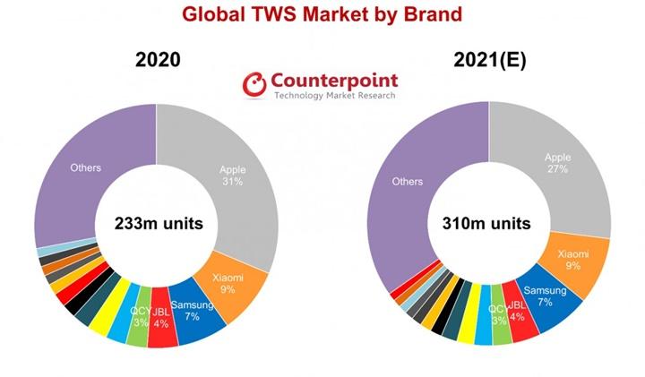 Counterpoint: MediaTek sẽ dẫn đầu thị trường chip trong năm 2021