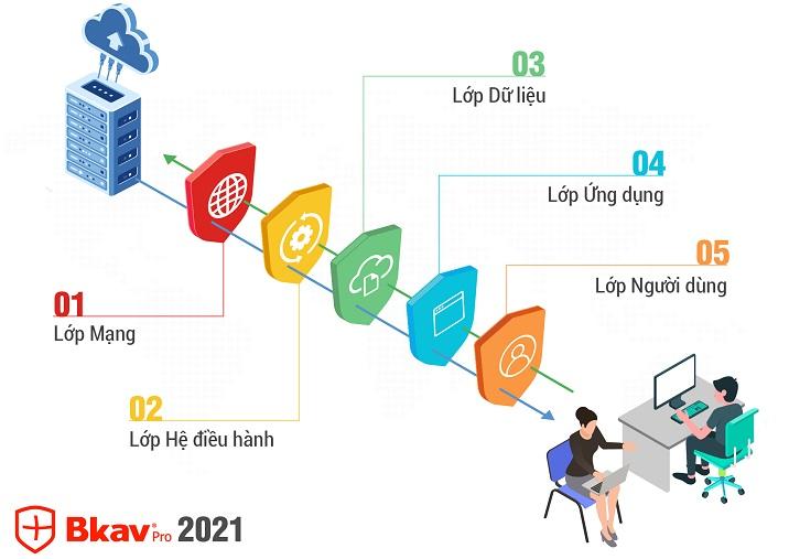 Ra mắt bộ giải pháp Bkav 2021 công nghệ bảo vệ 5 lớp, bảo vệ cho chuyển đổi số