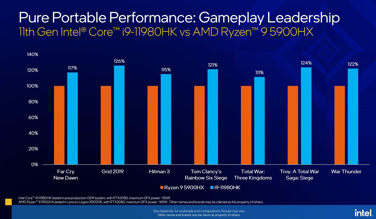 Intel Core dòng H thế hệ thứ 11 ra mắt: dẫn đầu bởi Core i9-11980HK, xung nhịp tối đa 5.0 GHz, hỗ trợ 20 làn PCIe 4.0, tuyên bố nhanh hơn AMD 20%