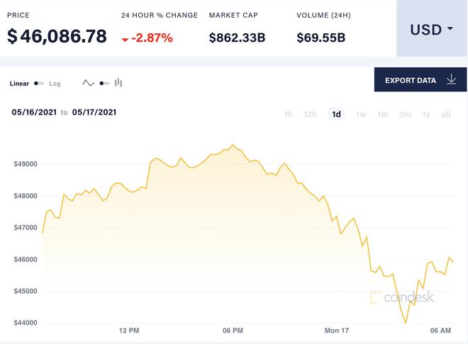 Giá Bitcoin tiếp tục lao dốc sau động thái mới của Elon Musk