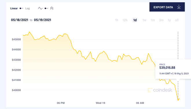 Giá Bitcoin mất mốc 40.000 USD