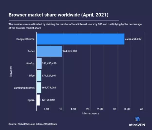 Hơn 3 tỷ người trên thế giới đang dùng Google Chrome