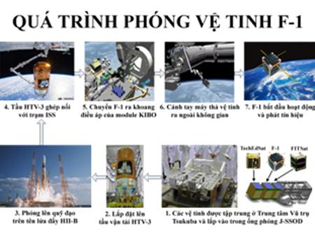 Sáng thứ Bảy tới, FPT sẽ phóng vệ tinh F-1 lên quỹ đạo