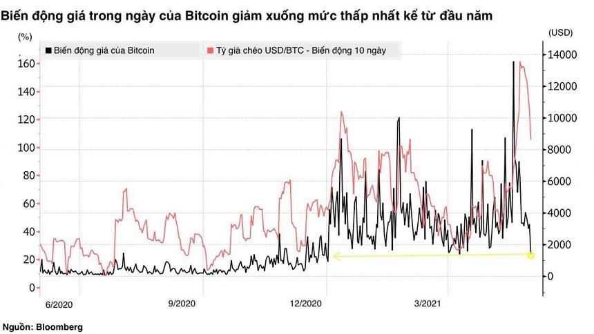 Tia hy vọng của Bitcoin