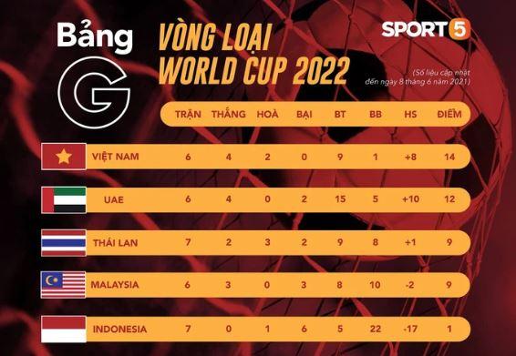 Việt Nam – Malaysia ngày 11/6/2021: Rộng cửa cho tuyển Việt Nam, nhưng không được chủ quan