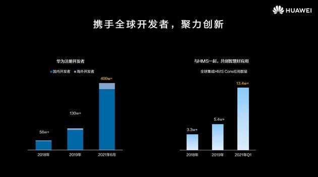 HarmonyOS 2 của Huawei đã có 10 triệu người dùng