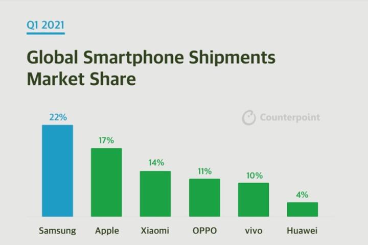 Huawei chỉ xuất xưởng 14,19 triệu điện thoại thông minh trong quý trước