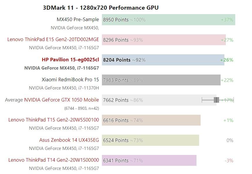GeForce MX450 trên laptop sẽ không thể đạt hiệu năng ngang ngửa với thông số công bố từ NVIDIA