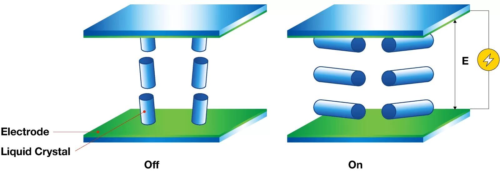 TN – VA – IPS: Đâu mới là công nghệ màn hình tốt nhất? Sự khác nhau giữa chúng là gì?