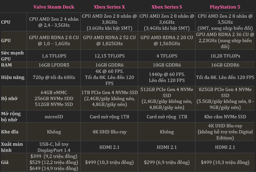 So sánh Steam Deck với Nintendo Switch và các thiết bị chơi game cầm tay - Ảnh 4.
