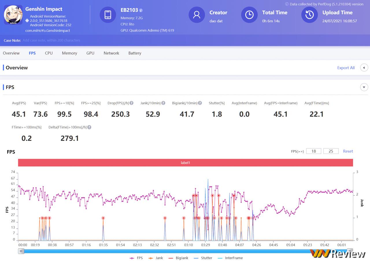 Đánh giá OnePlus Nord CE 5G
