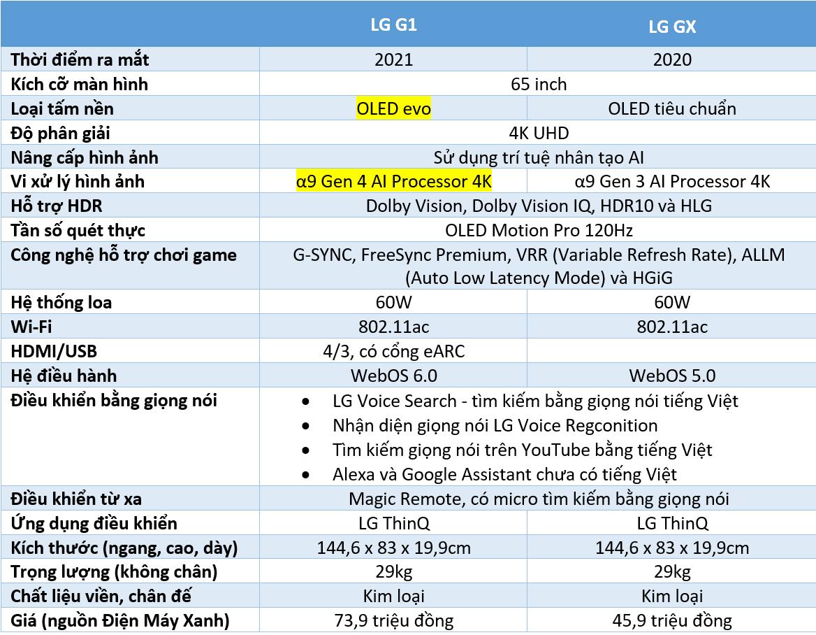 Đọ LG G1 và LG GX 65 inch: lần đầu so tấm nền OLED Evo thế hệ mới và đời cũ - VnReview 2020 1