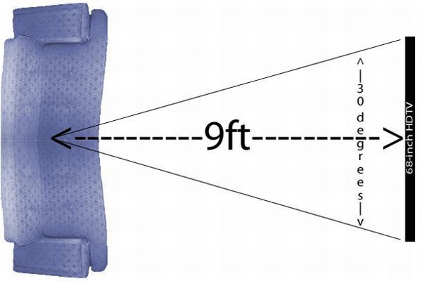 so1giamgia,khuyên chọn TV có kích cỡ tạo ra góc nhìn 30 độ giữa chỗ ngồi và màn hình