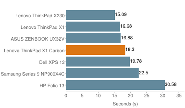 ThinkPad X1 cacbon - laptop cao cấp cho doanh nhân 244714