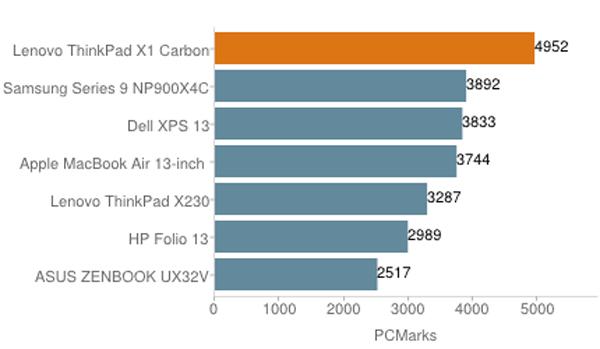 ThinkPad X1 cacbon - laptop cao cấp cho doanh nhân 244722