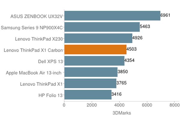 ThinkPad X1 cacbon - laptop cao cấp cho doanh nhân 244726