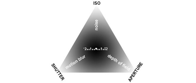 Tìm hiểu về phơi sáng và tam giác phơi sáng trong nhiếp ảnh