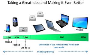 Ultrabook, tablet sẽ sạc pin qua cổng USB