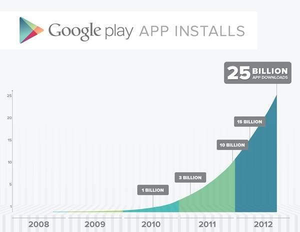 Play Store giảm giá mừng mốc 25 tỷ lượt tải về