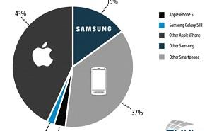iPhone chiếm 46% lưu lượng truy cập Web từ smartphone