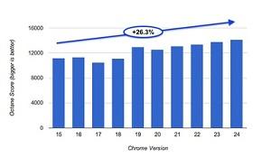 Google tuyên bố Chrome đã được tăng tốc 26% trong năm nay