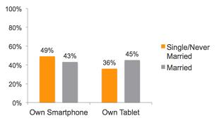 Tại sao người độc thân thường chọn smartphone còn các cặp đôi lại thích tablet?