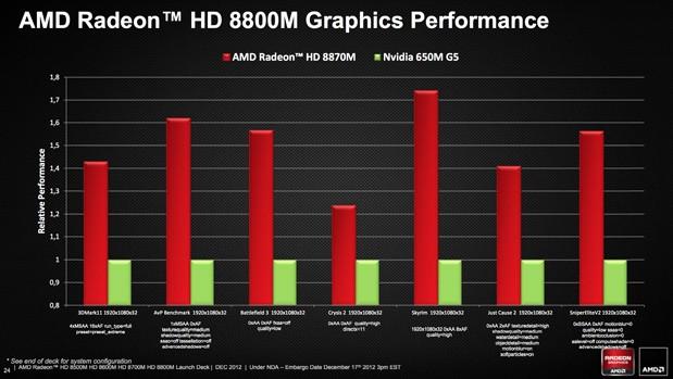 AMD công bố chính thức GPU Radeon HD 8000