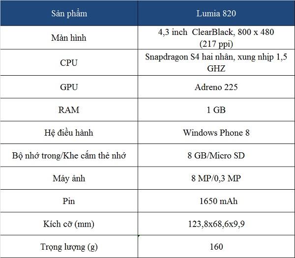 Đánh giá điện thoại Nokia Lumia 820