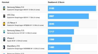 Samsung Galaxy S IV đạt điểm hiệu năng gấp đôi iPhone 5