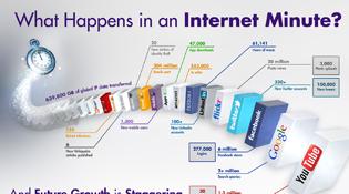 Điều gì xảy ra trên Internet trong 1 phút?