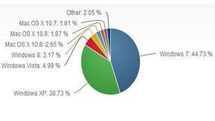 Thị phần Windows 8 đạt 3,17%