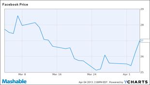 """Giá cổ phiếu Facebook tăng 3% sau sự kiện """"ngôi nhà Facebook trên Android"""""""