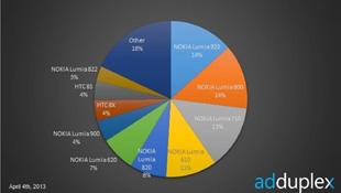 Nokia Lumia 920 và 800 là điện thoại Windows Phone phổ biến nhất