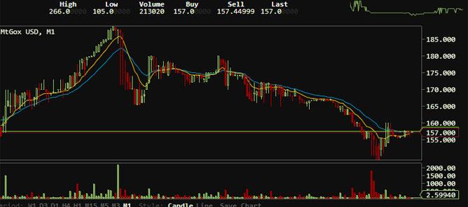 """Cày bitcoin sắp """"ra đê mà ở""""?"""