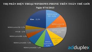 """""""Lumia 920 là chiếc smartphone WP phổ biến nhất"""""""