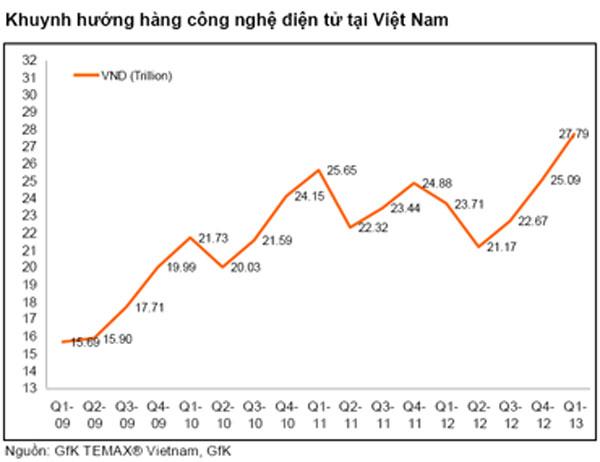Quí I/2013: Tủ lạnh, nồi cơm điện bán chạy nhất